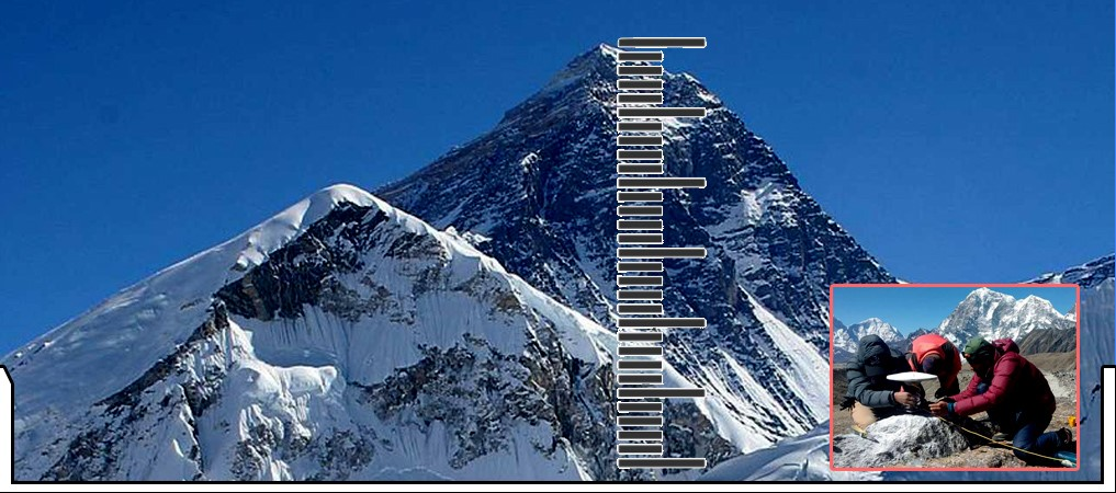 8,848.86 Meters Is The New Height Of Mt Everest