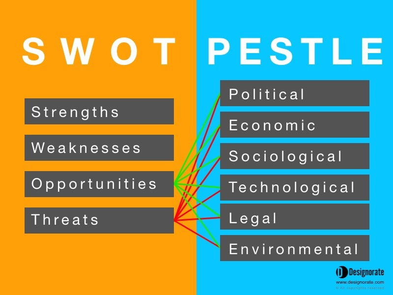 How to Effectively Conduct a PESTLE & SWOT Analysis