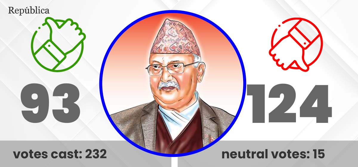 PM Oli Fails to Secure Parliament's Confidence