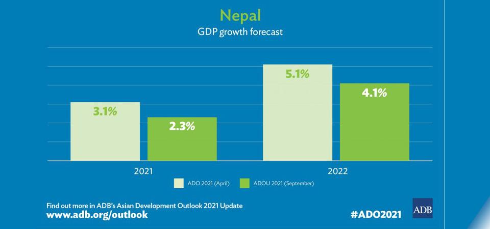 Nepal's Economy To Grow By 4.1% In FY 2021/22: ADB